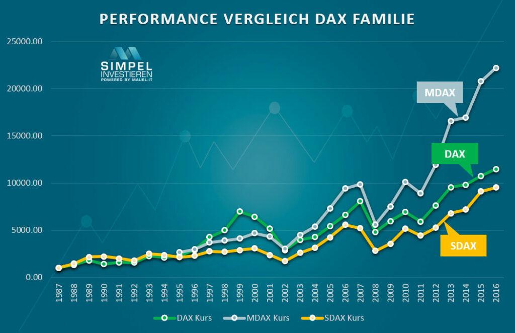 DAX-MDAX-SDAX-Chart
